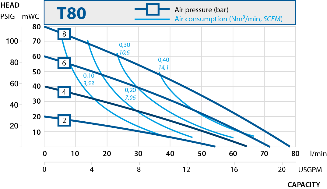 T80 performance curve