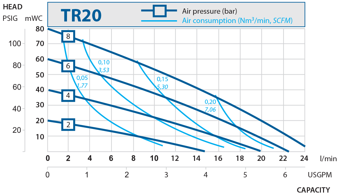 TR20 performance curve 2016